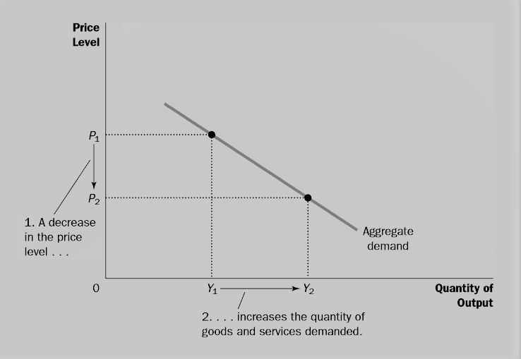 aggregate demand curve is downward sloping example