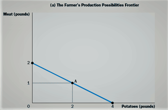 Farmer production possibilities frontier graph
