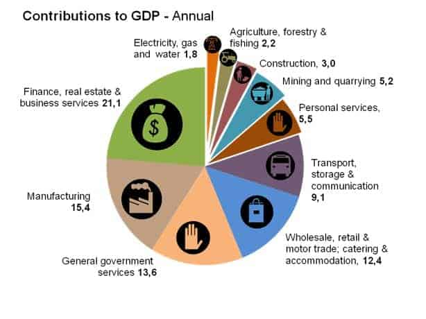 Gross domestic product, GDP visualize