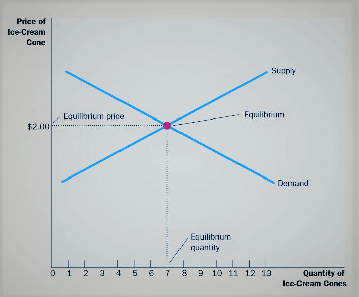market equilibrium definition graph