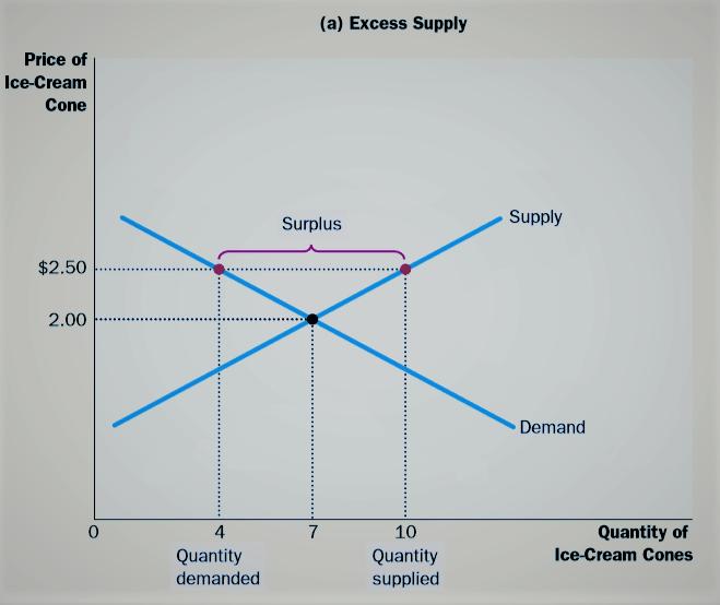 market equilibrium example graph