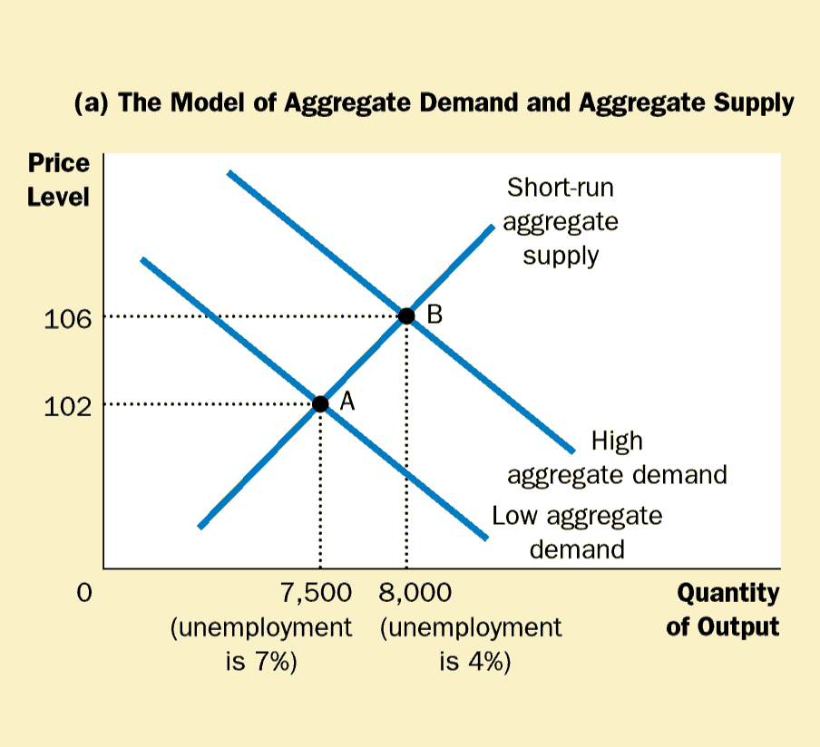 Model of Aggregate Demand and Supply