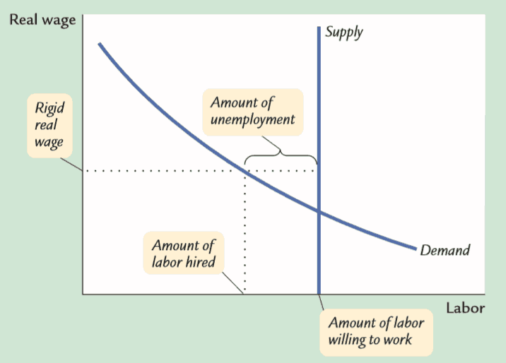 Structural unemployment curve