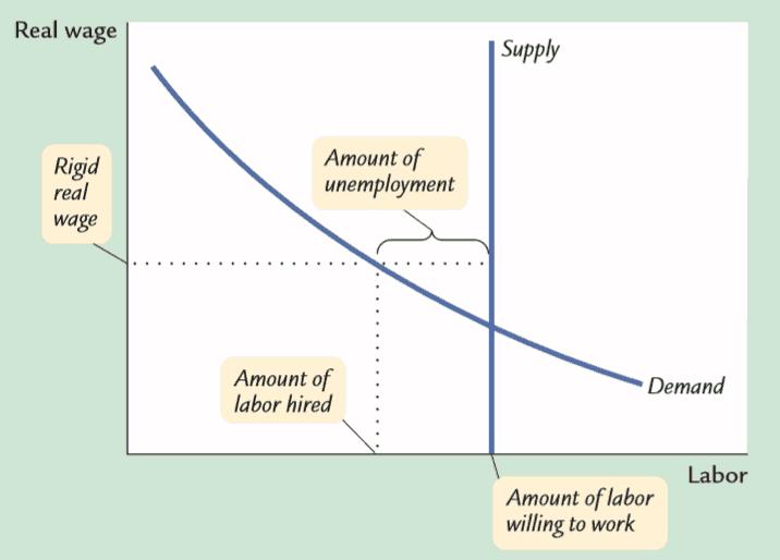 Structural unemployment curve