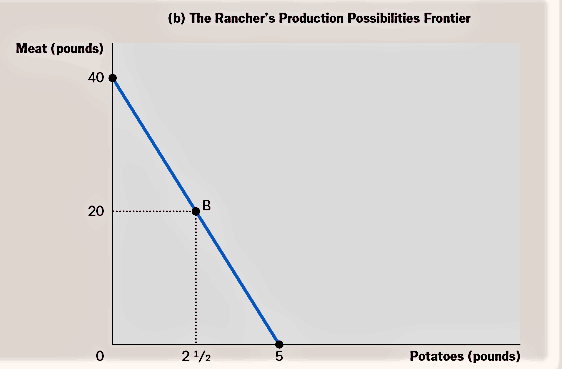 The Ranchers Production Possibilities Frontier