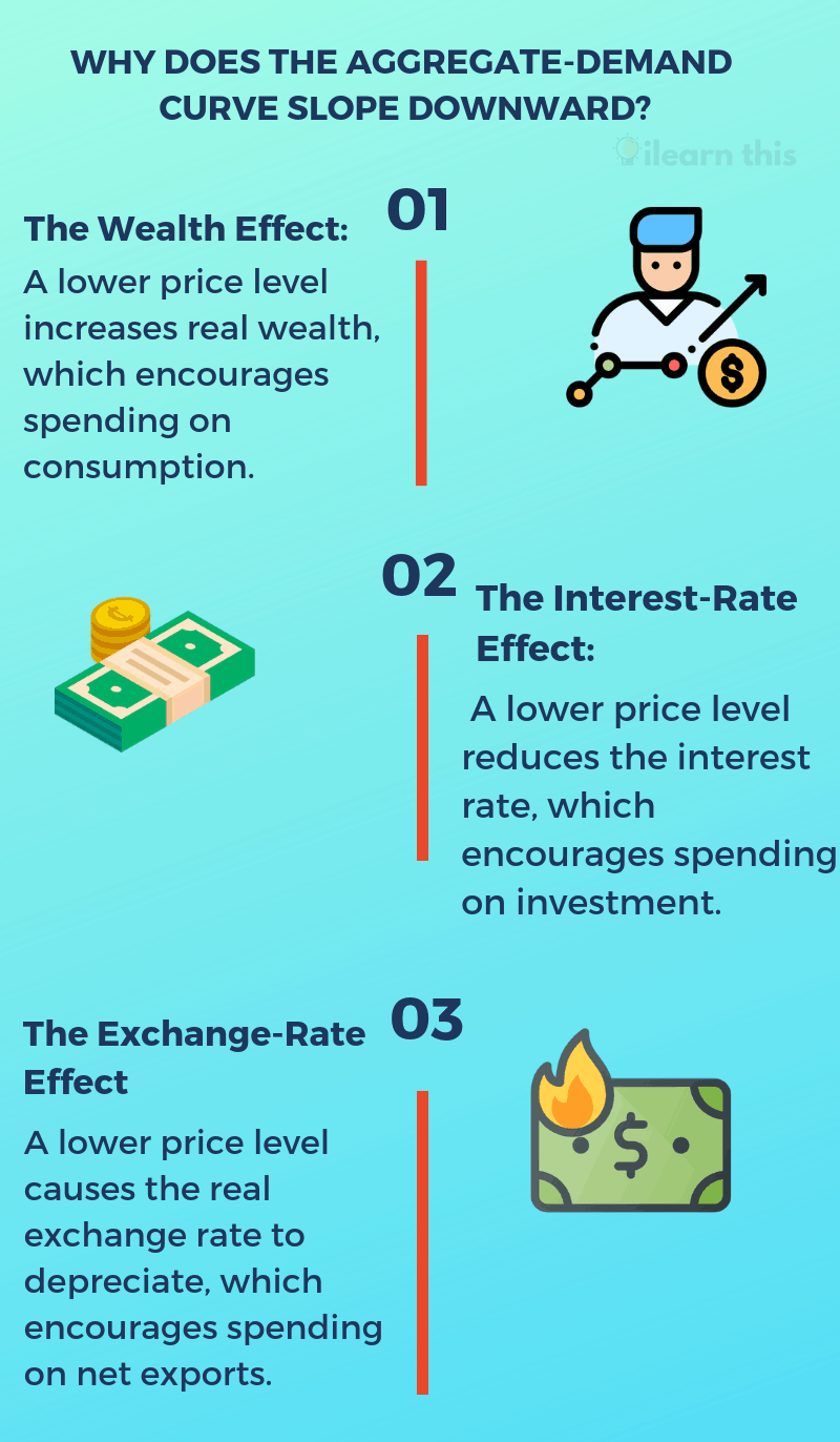 Why Aggregate Demand Curve Slopes Downward, Infographic