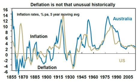 Deflation data from 1855 to 2005 US, Australia