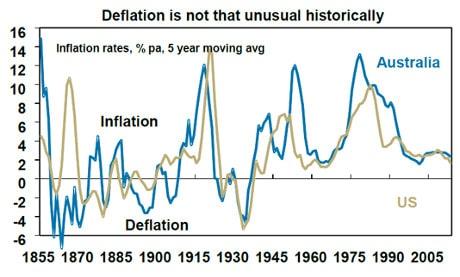 Deflation data from 1855 to 2005 US, Australia