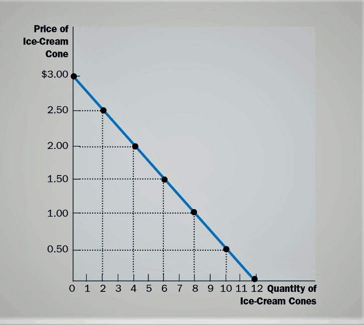 demand curve, law of demand