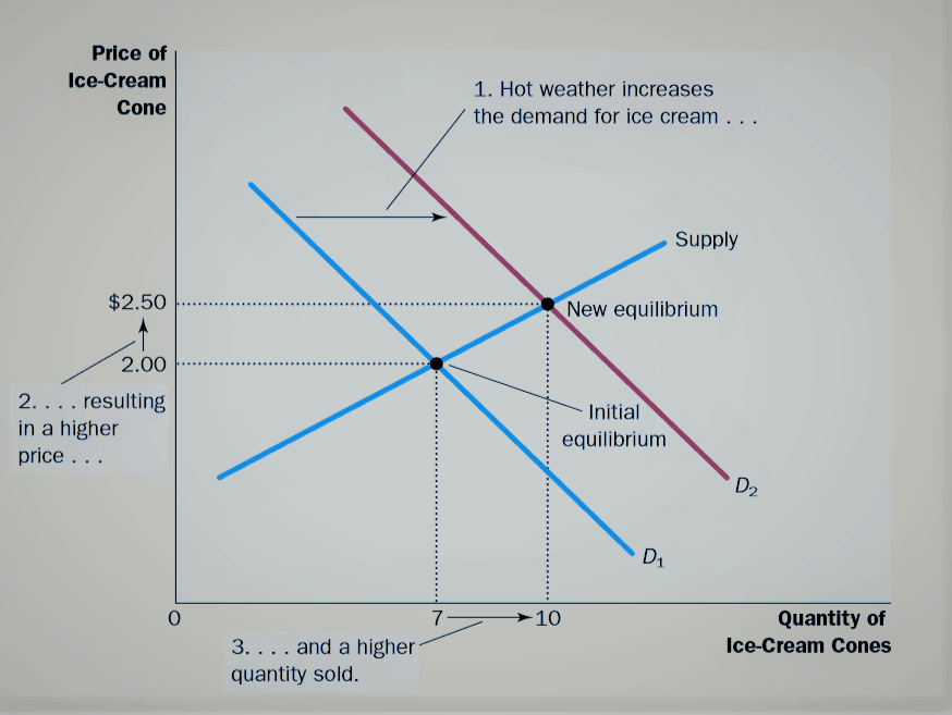 Analyze Changes in Equilibrium
