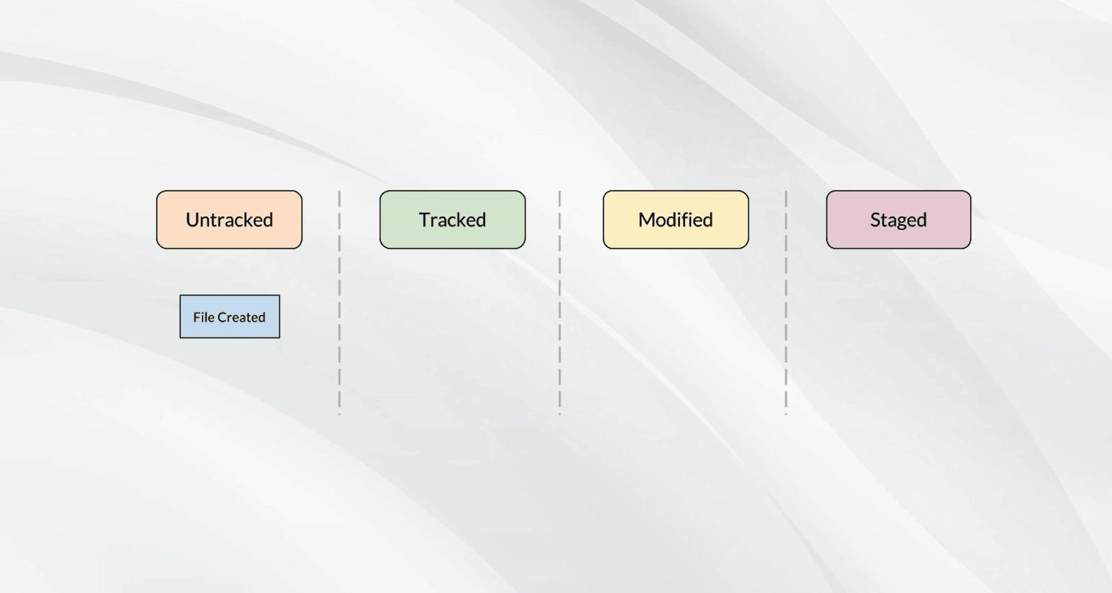 Git File Status Lifecycle
