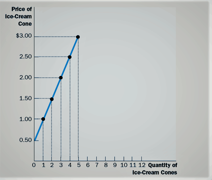 law of supply curve