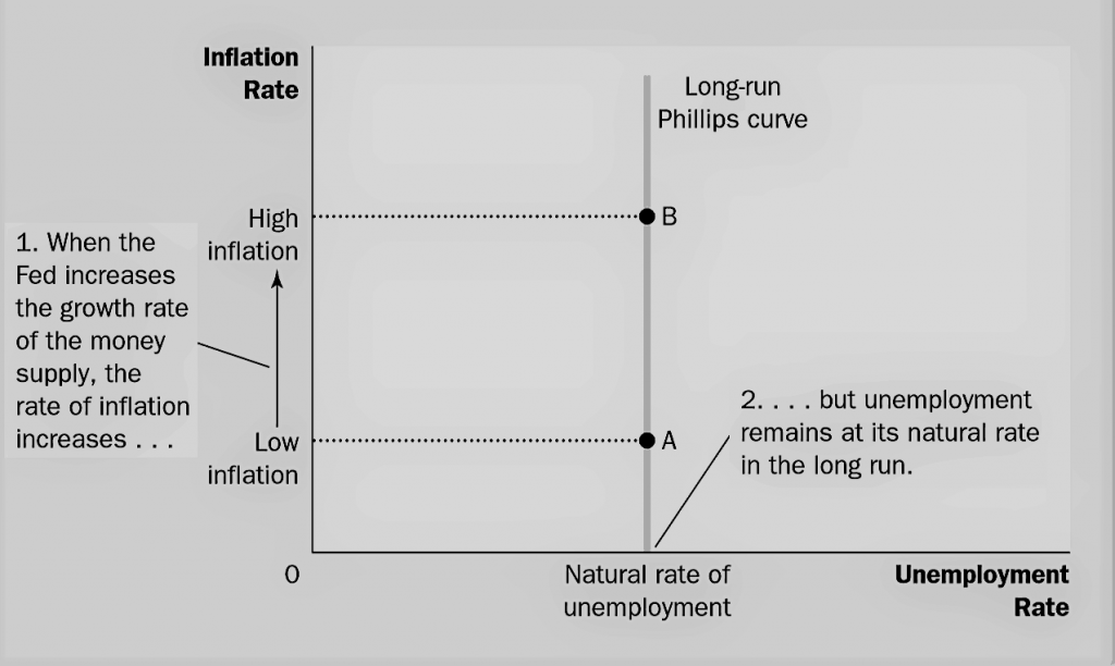 long run phillips curve