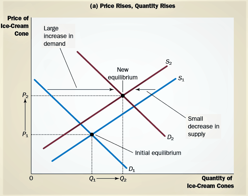 Analyze Changes in Equilibrium price rice quality rises as well
