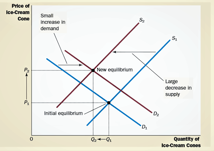 price rice but not quality. Changes in Equilibrium