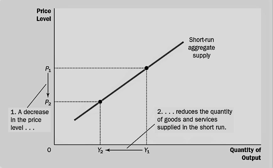 short term aggregate supply